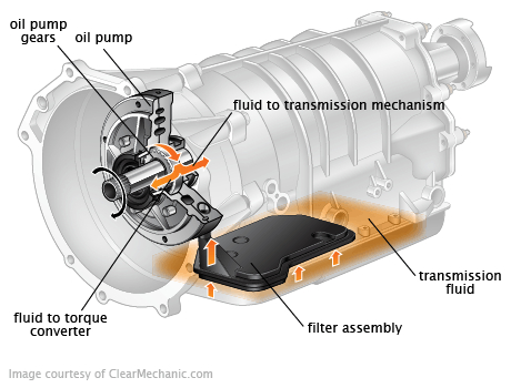 transmission fluid change signals